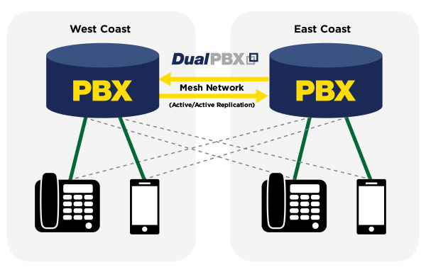 ActivePBX DualPBX Illustration Business Continuity
